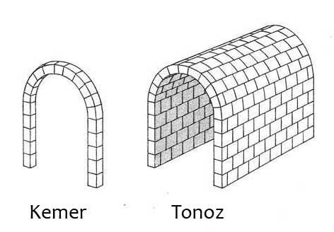 Kemer ve tonoz çatısı arasındaki farklar.