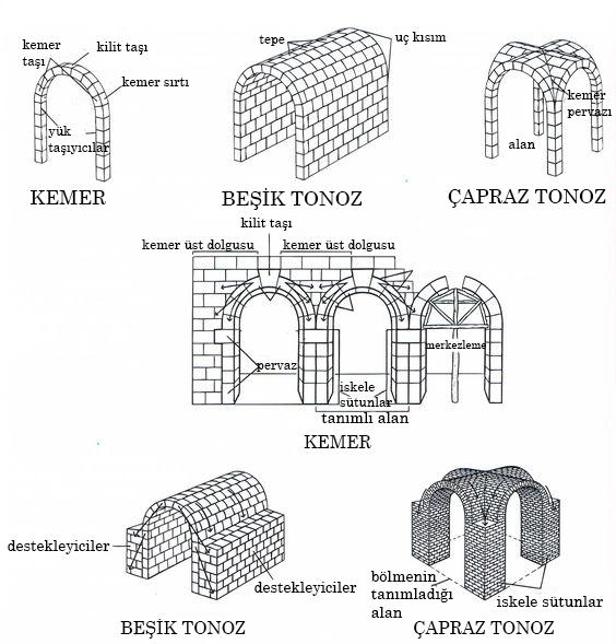 Tonoz modelleri çizimi.