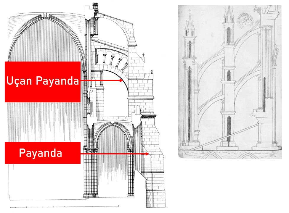 Gotik mimari payanda ve uçan payanda farkı.