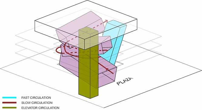 Düşey sirkülasyon mimari şeması.