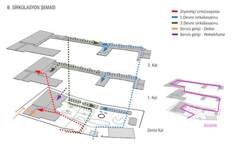 Sirkülasyon şeması mimari pafta örneği.