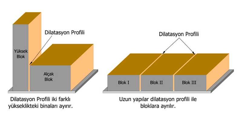 Dilatasyon profili uygulanan yapı.